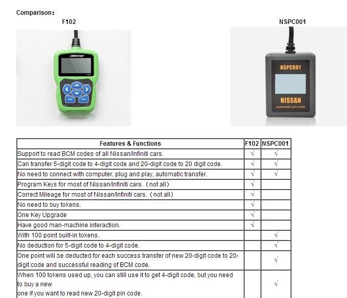 automatic-pin-code-reader-f102-comparison